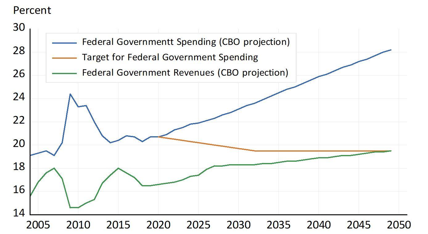 Правительственные расходы
