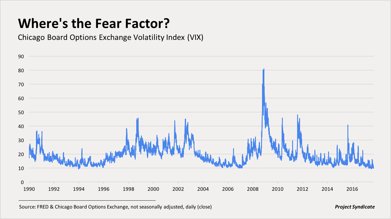 Chicago Board Options Exchange Volatility Index (VIX