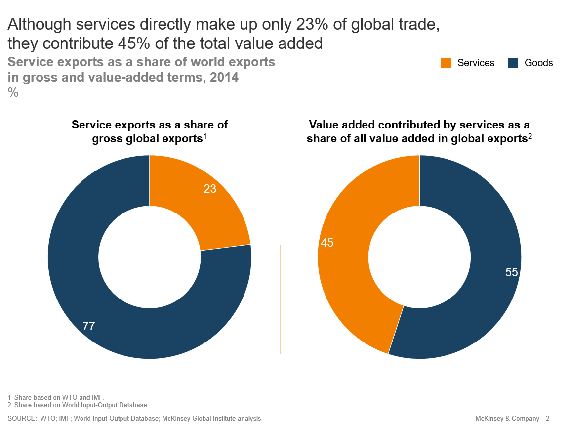 Digital flows and services are already too big and important