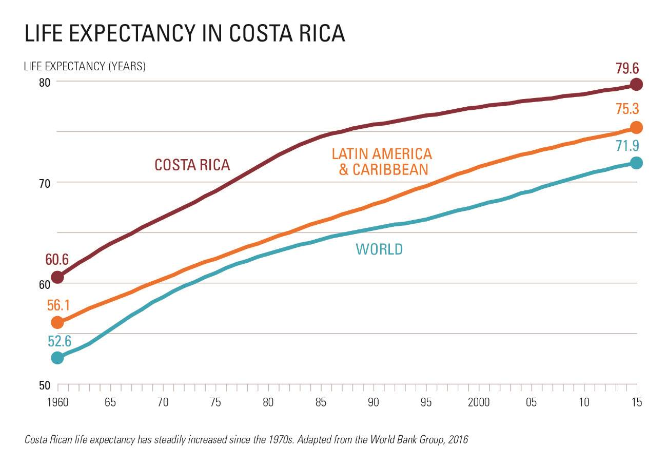 life expectancy in costa rica