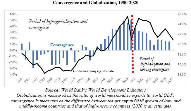 Конвергенция и глобализация
