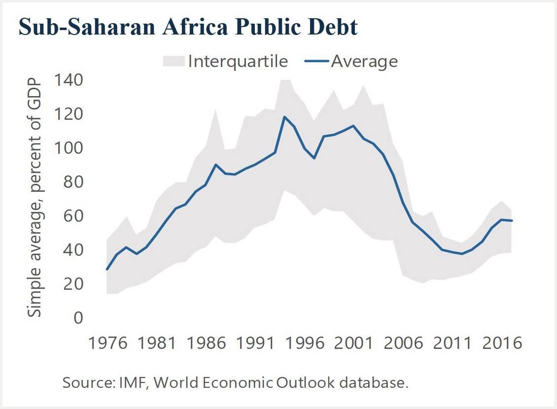 Sub-Saharan Africa Public Debt