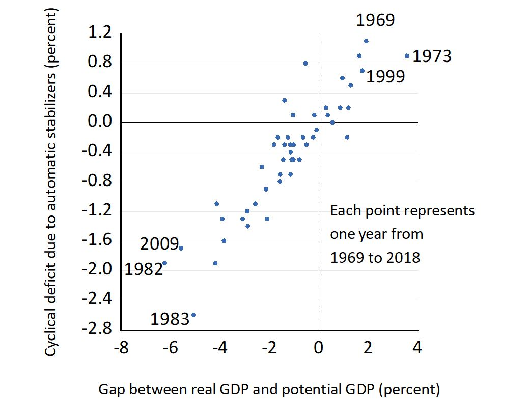Разрыв между реальным и потенциальным ВВП