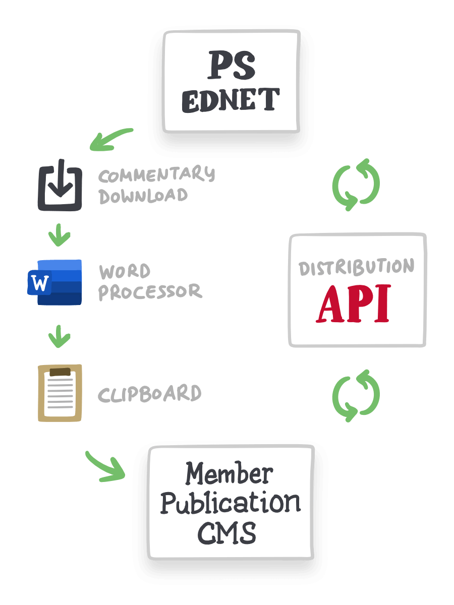 Editors to download a document which they then upload (or copy and paste) into their publication's own CMS. If a member editor has connected their publication platform to Project Syndicate's distribution API, they can transfer the new commentary directly into their CMS. The API automatically updates commentaries if corrections or changes are made after publication.