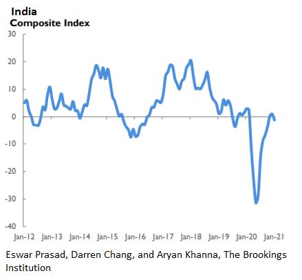 Композитный индекс Индии
