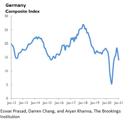Композитный индекс Германии