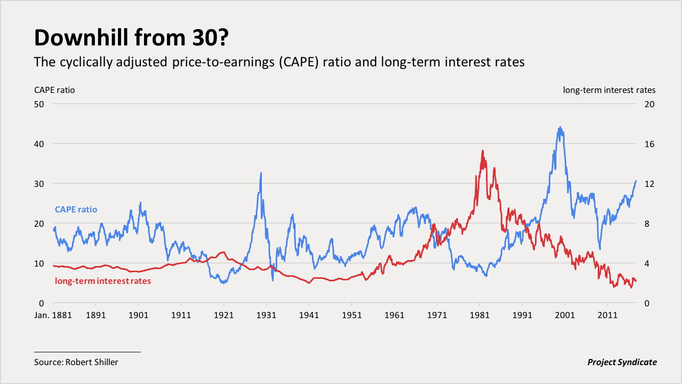 cyclically adjusted price-earnings ratio