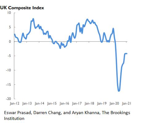 Композитный индекс Британии