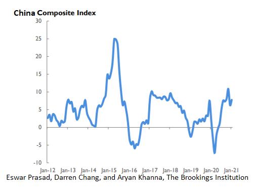 Композитный индекс Китая