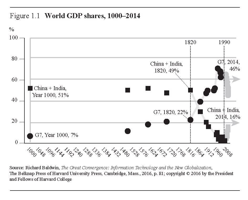 Распределение мирового ВВП
