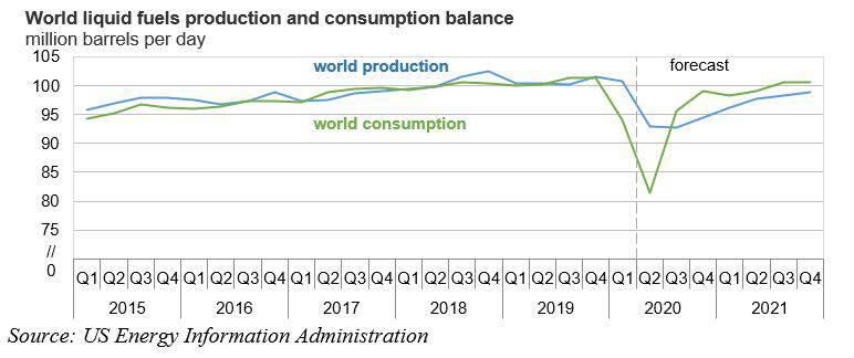 Мировая добыча и потребление нефти