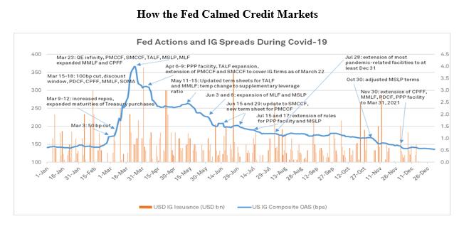 ФРС и кредитный рынок