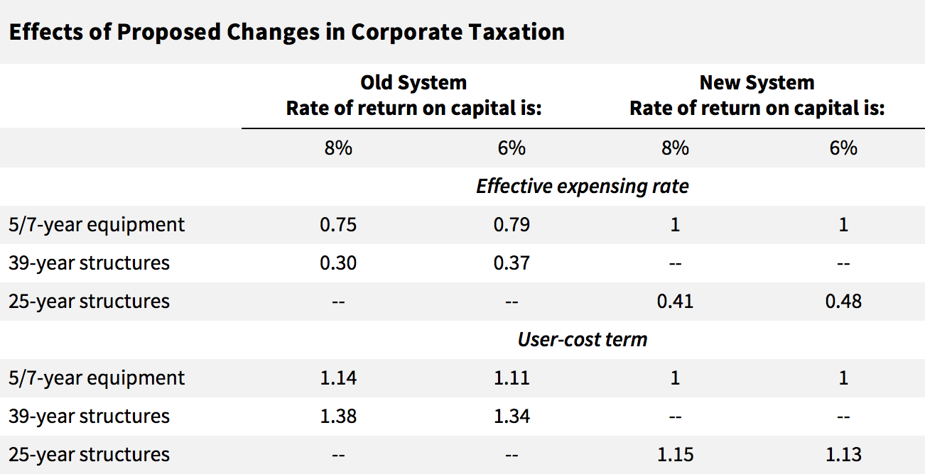 Effects of Proposed Changes in Corporate Taxation