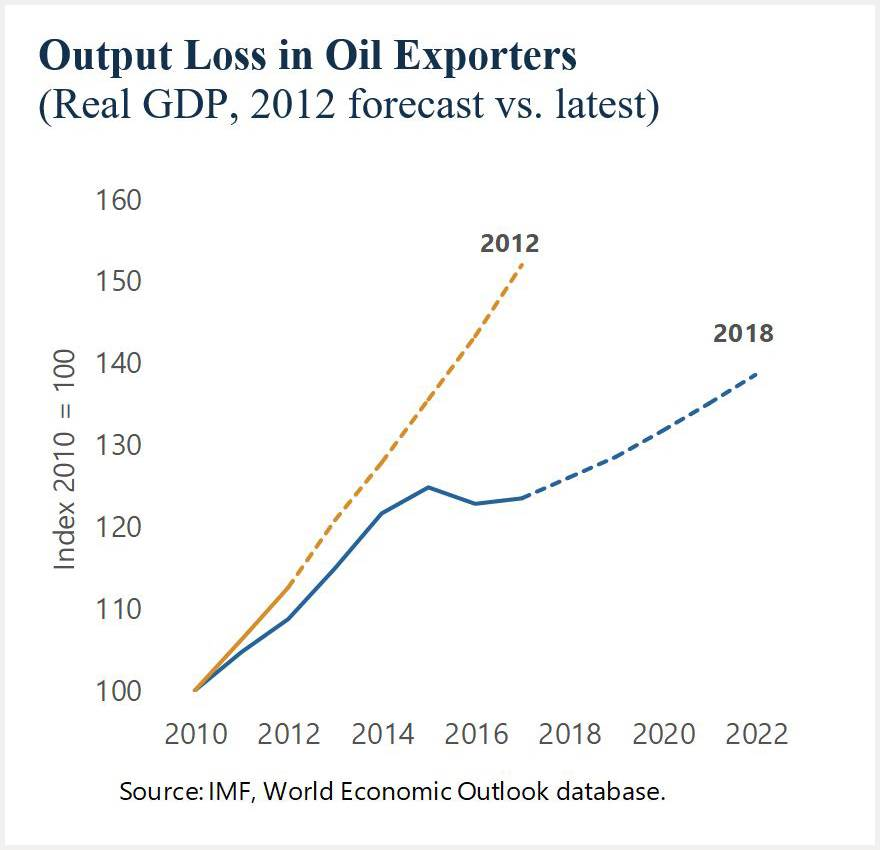 Output Loss in Oil Exporters