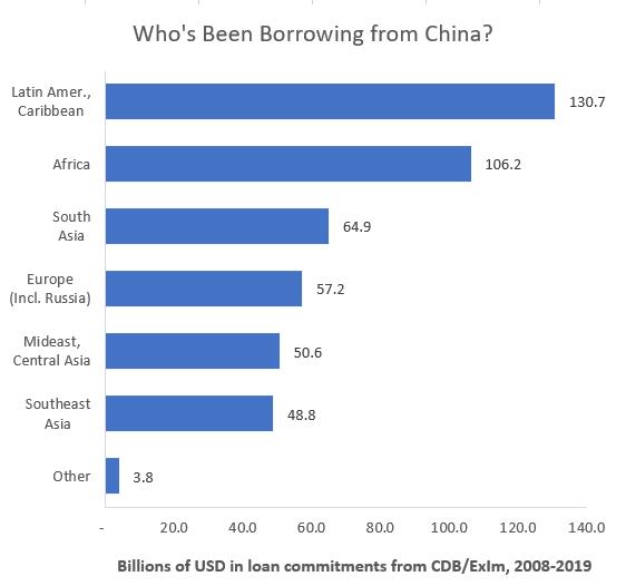 китайские долги