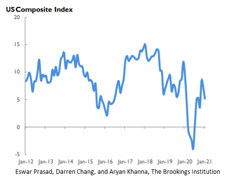 Композитный индекс США