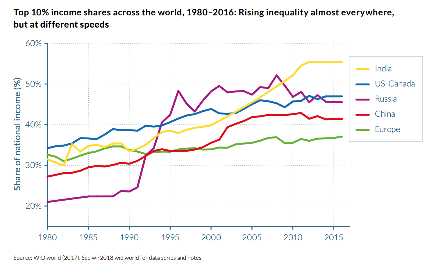Top 10% income shares across the world, 1980–2016