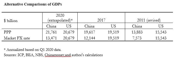 Альтернативные расчеты ВВП