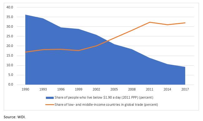 Распределение населения по уровню доходов