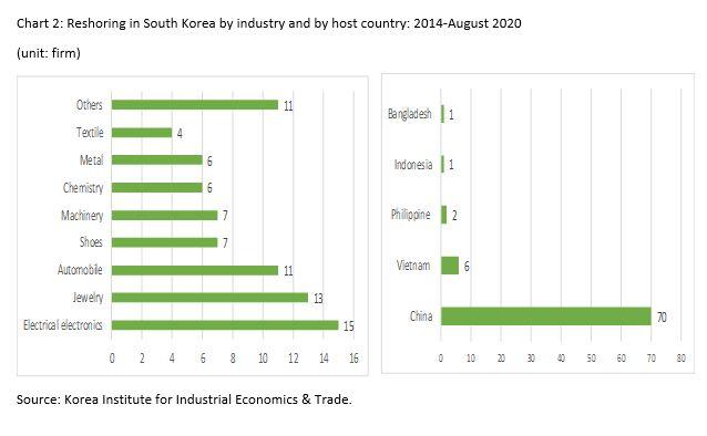 Перенос производств в Южную Корею