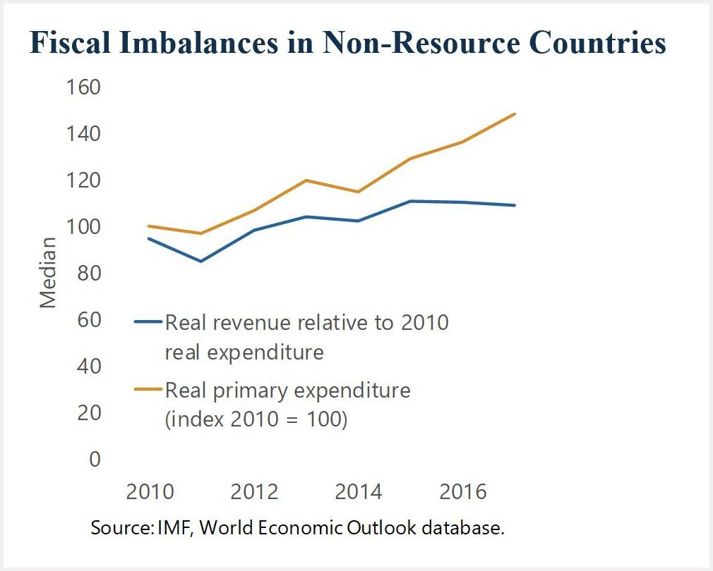 Fiscal Imbalances in Non-Resource Countries