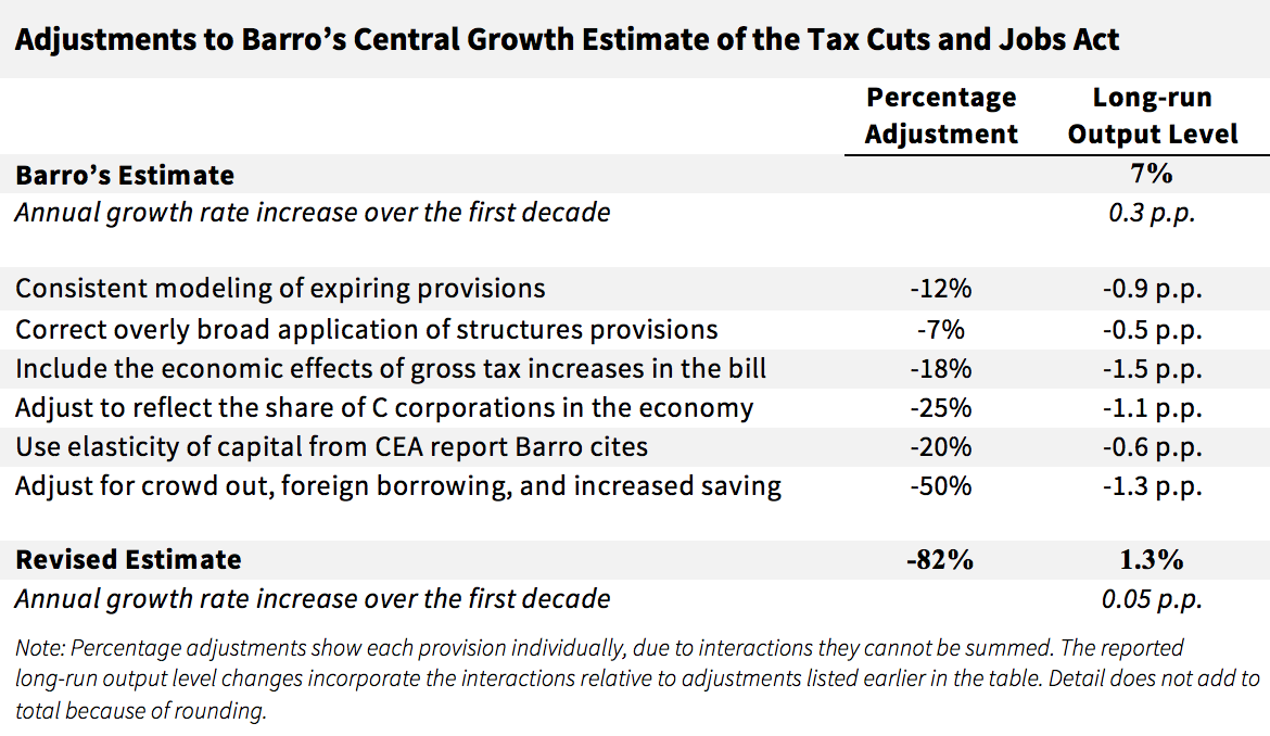 Adjustments to Barro's Central Growth Estimate of the Tax Cuts and Jobs Act